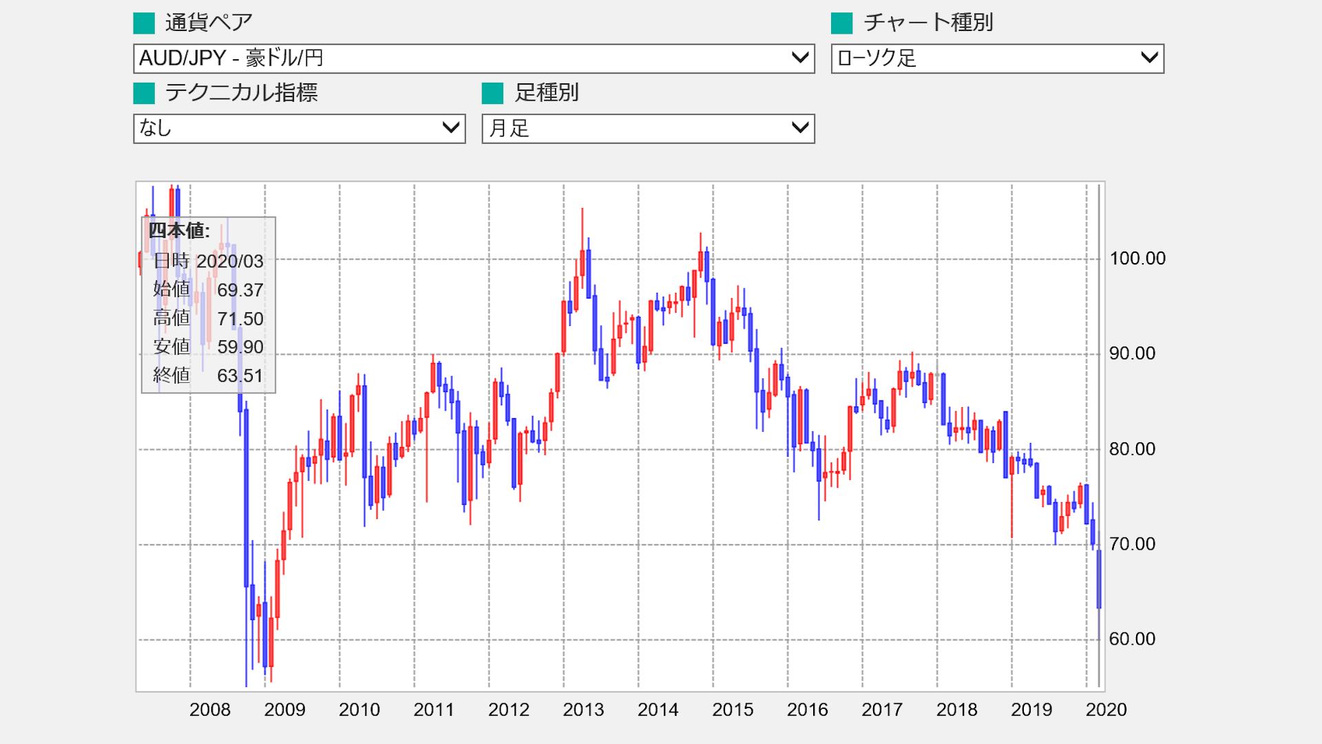 オーストラリアドル / 日本円のレートが過去最低水準の60円台に