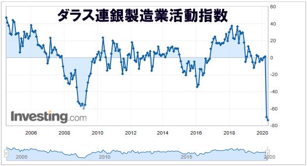 ダラス連銀製造業活動指数 2020年 10年チャート